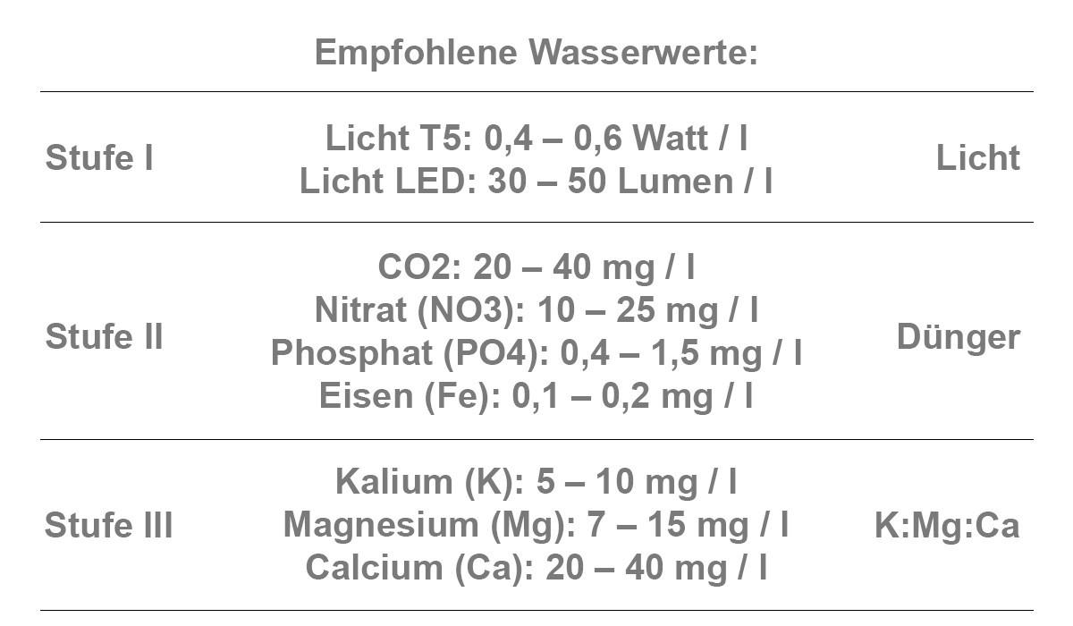 Optimales Nährstoff-Level